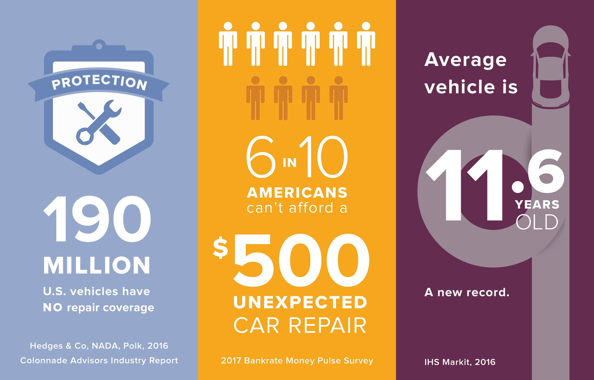 auto repair coverage stats